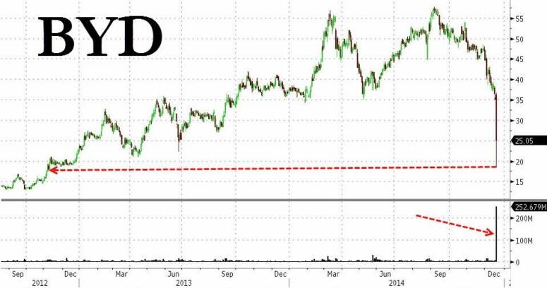 比亞迪 2013 年至 2014 年股價
